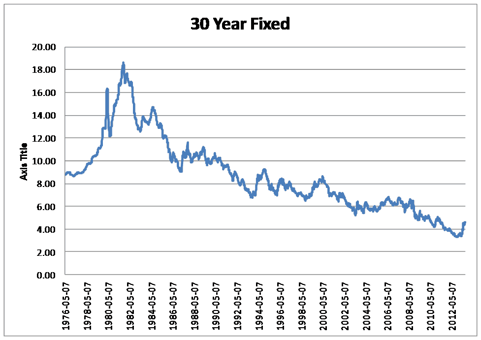 Historical Graph of the 30 year fixed interest rate