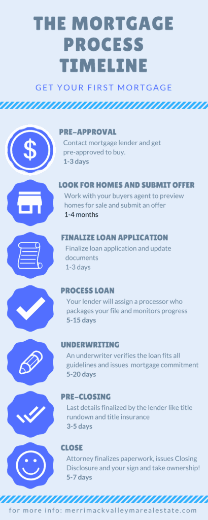timeline of the mortgage process- getting your first mortgage