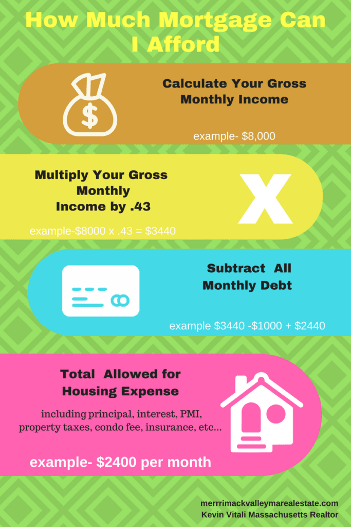 How much mortgage can I afford Infographic