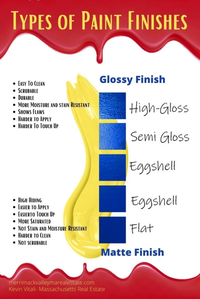 types of paint finishes and when and where to use them